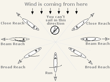 different sailing terms are used to describe direction and parts of the  boat