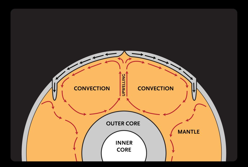 Convection Currents Animation moreover Mantle Convection Currents ...