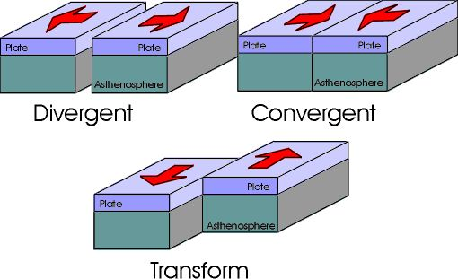 Types of Plate Boundary. Image: GNS Science.
